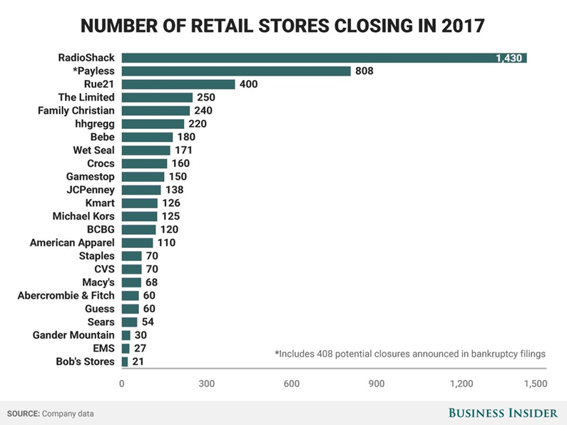 the o alliance business insider retail closings 2017